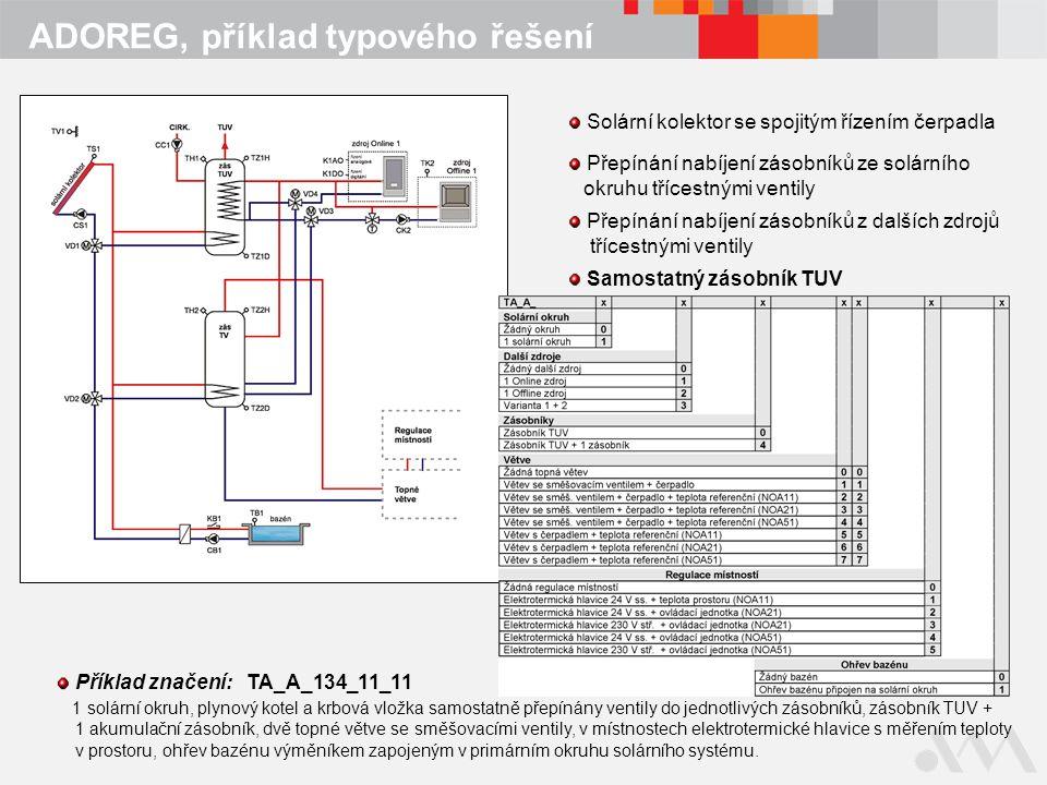 ADOREG, příklad typového řešení Solární kolektor se spojitým řízením čerpadla Přepínání nabíjení zásobníků ze solárního okruhu třícestnými ventily Přepínání nabíjení zásobníků z dalších zdrojů třícestnými ventily Samostatný zásobník TUV Příklad značení: TA_A_134_11_11 1 solární okruh, plynový kotel a krbová vložka samostatně přepínány ventily do jednotlivých zásobníků, zásobník TUV + 1 akumulační zásobník, dvě topné větve se směšovacími ventily, v místnostech elektrotermické hlavice s měřením teploty v prostoru, ohřev bazénu výměníkem zapojeným v primárním okruhu solárního systému.