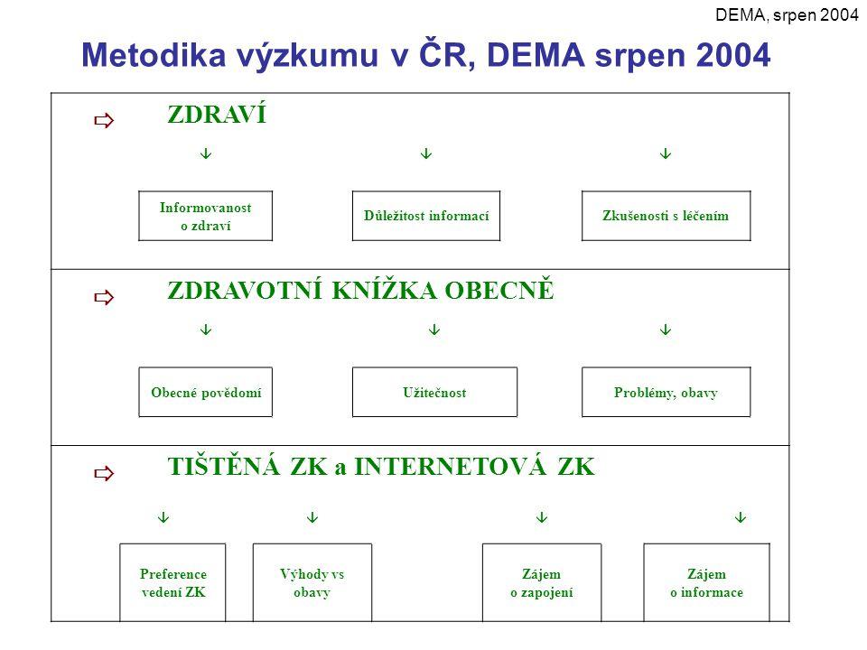 Metodika výzkumu v ČR, DEMA srpen 2004  ZDRAVÍ  Informovanost o zdraví Důležitost informacíZkušenosti s léčením  ZDRAVOTNÍ KNÍŽKA OBECNĚ  Obec