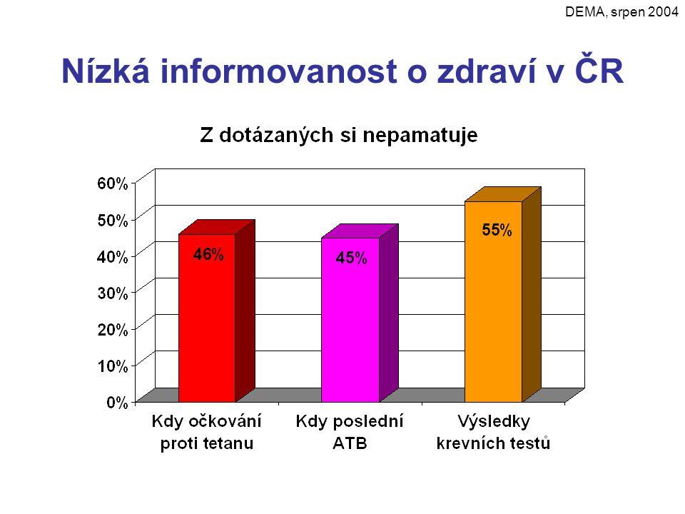 Nízká informovanost o zdraví v ČR DEMA, srpen 2004