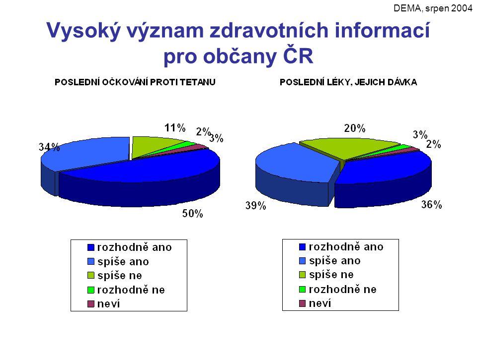 Vysoký význam zdravotních informací pro občany ČR DEMA, srpen 2004