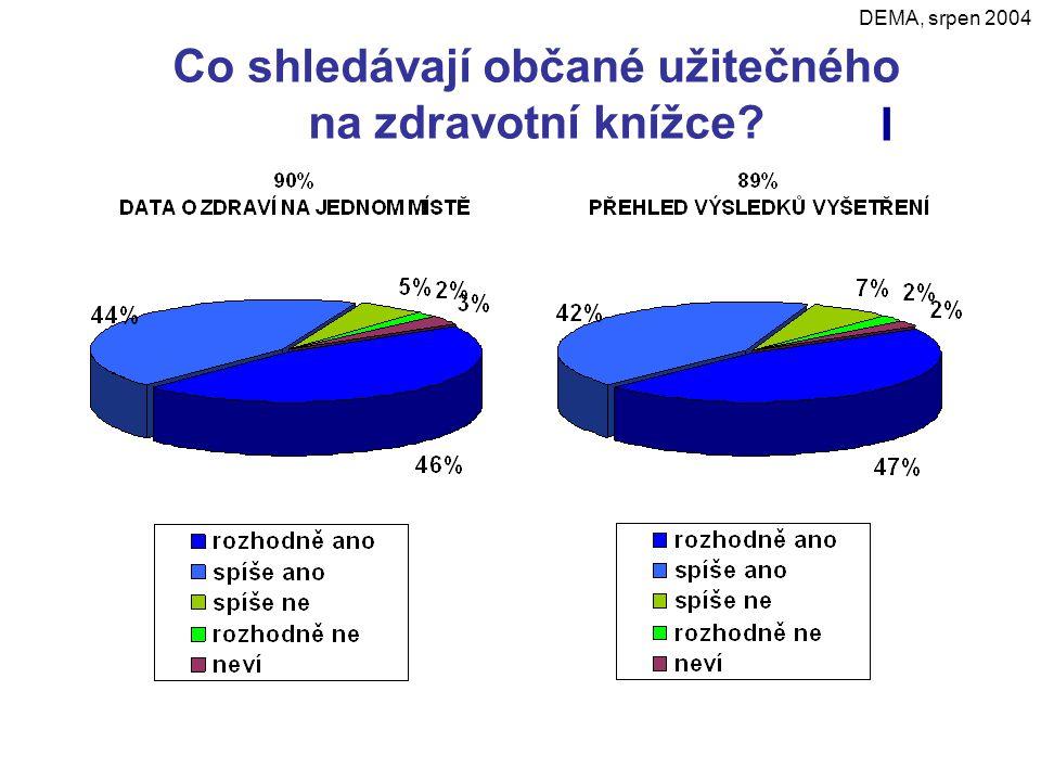 Co shledávají občané užitečného na zdravotní knížce? DEMA, srpen 2004 I