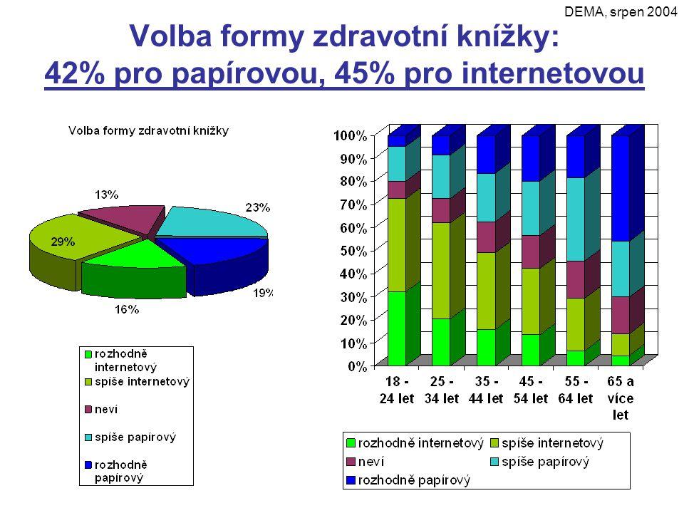 Volba formy zdravotní knížky: 42% pro papírovou, 45% pro internetovou DEMA, srpen 2004