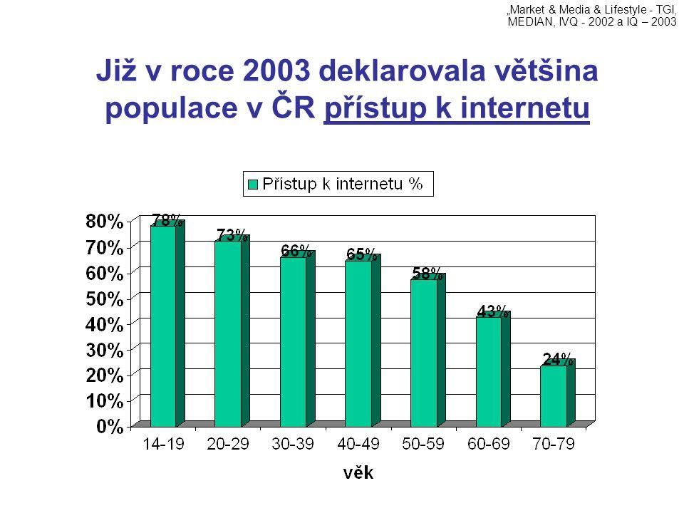 """Již v roce 2003 deklarovala většina populace v ČR přístup k internetu """"Market & Media & Lifestyle - TGI, MEDIAN, IVQ - 2002 a IQ – 2003"""