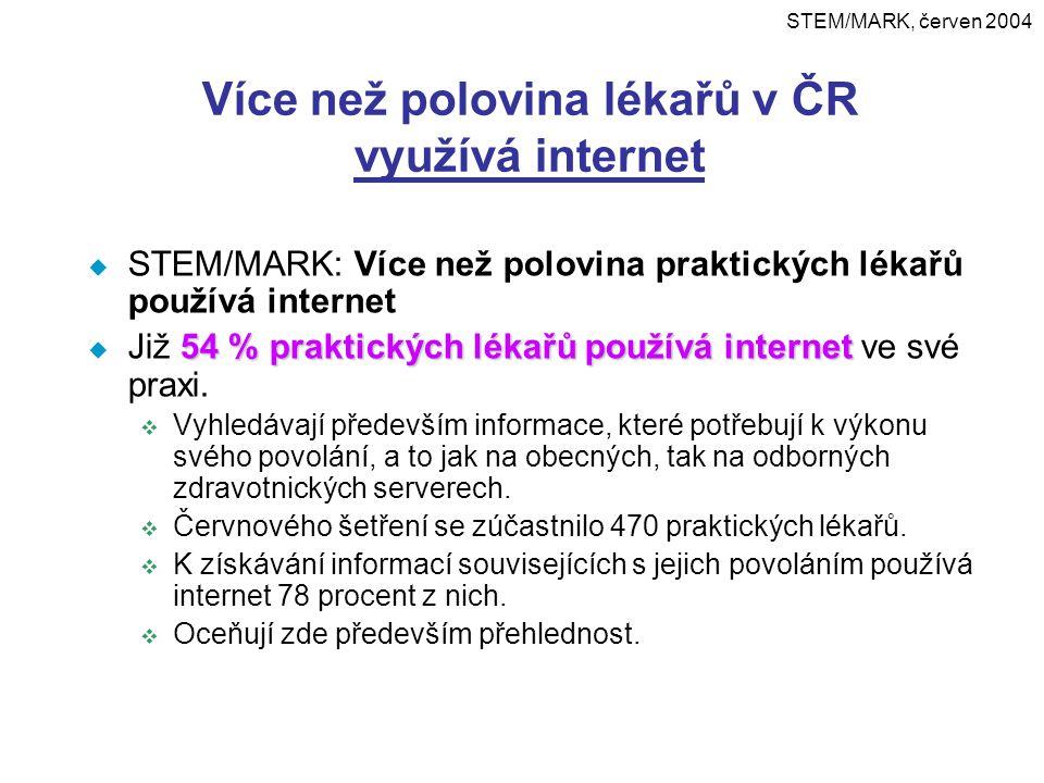 Více než polovina lékařů v ČR využívá internet  STEM/MARK: Více než polovina praktických lékařů používá internet 54 % praktických lékařů používá inte