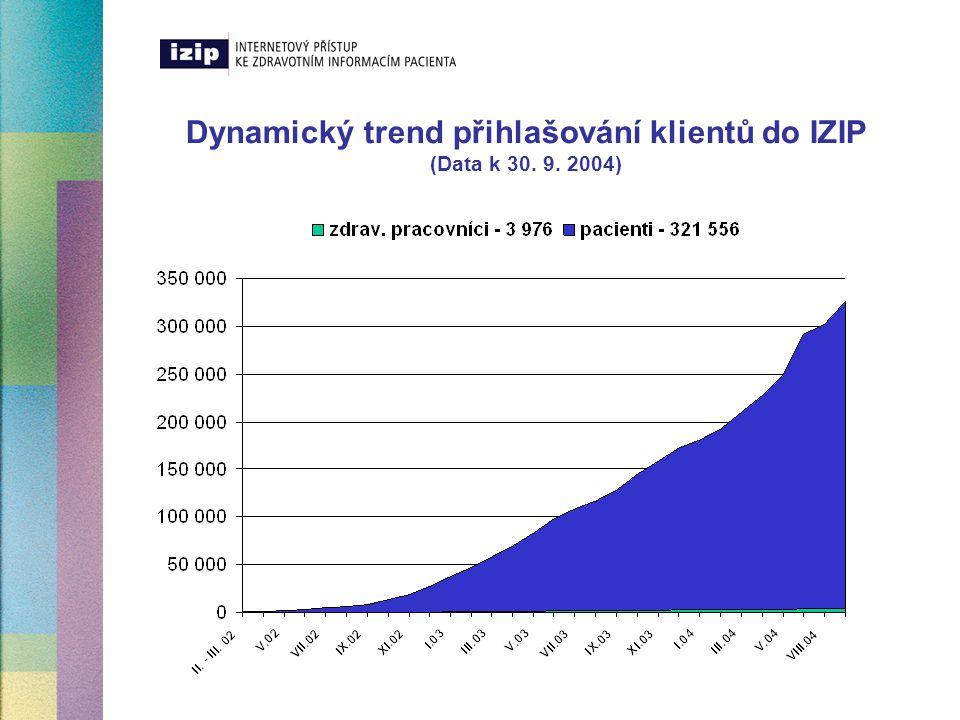 Záměr rozvoje systému IZIP v roce 2005  Zapojit 8 000 zdravotnických zařízení v ČR  představujích 50% poskytovatelů primární zdravotní péče  Přihlásit 800 000 klientů  Polovina ze všech pojištěnců VZP významně čerpajících zdravotní péči  Umožnit sdílení 2 000 000 zdravotních zpráv a záznamů ve zdravotních knížkách pacientů  Nadále rozvíjet bezpečnostní a komunikační funkcionality systému IZIP