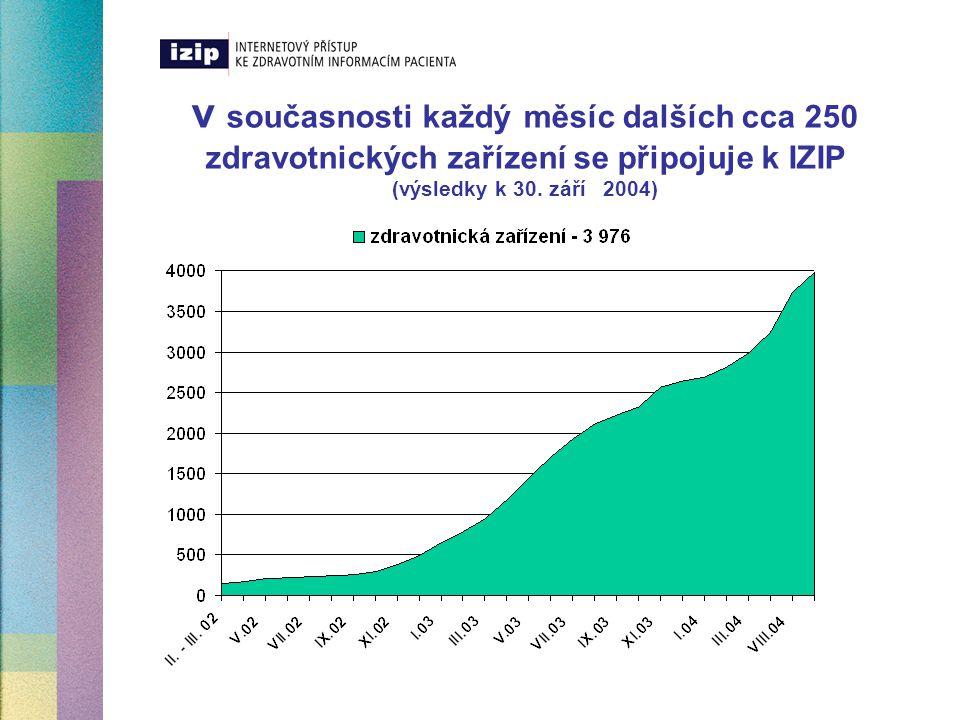 v současnosti každý měsíc dalších cca 250 zdravotnických zařízení se připojuje k IZIP (výsledky k 30. září 2004)