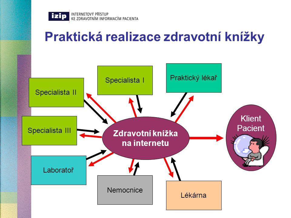 Praktická realizace zdravotní knížky Praktický lékař Klient Pacient Zdravotní knížka na internetu Specialista III Specialista II Specialista I Laborat