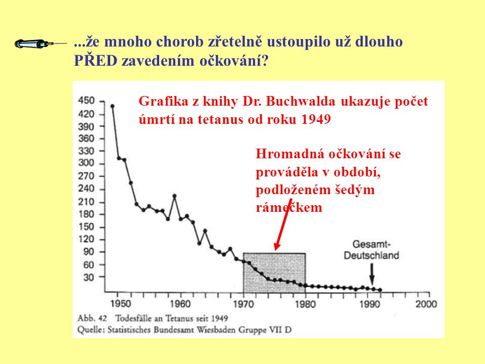 ...že mnoho chorob zřetelně ustoupilo už dlouho PŘED zavedením očkování.