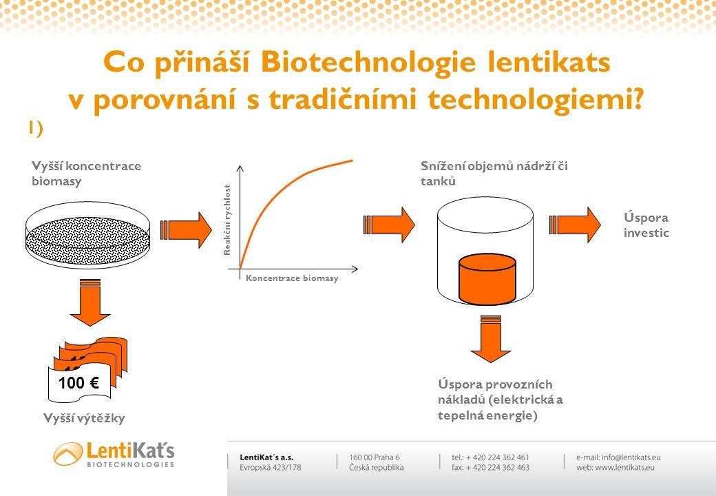 100 € Co přináší Biotechnologie lentikats v porovnání s tradičními technologiemi? Vyšší koncentrace biomasy Reakční rychlost Koncentrace biomasy Sníže
