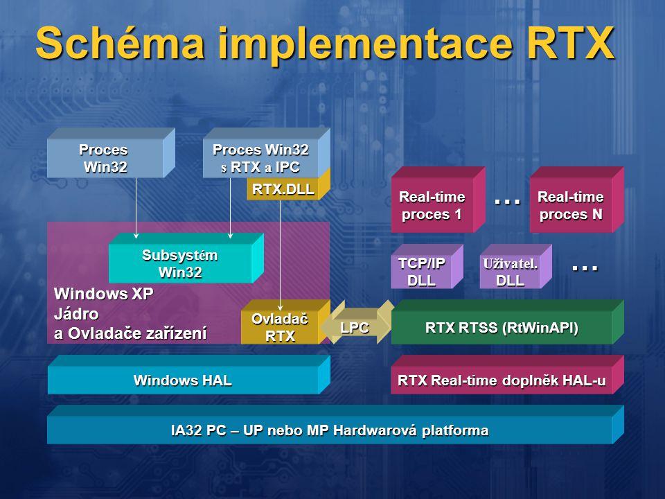 Schéma implementace RTX Windows XP Jádro a Ovladače zařízení Windows HAL OvladačRTX Subsyst é m Win32 ProcesWin32 RTX.DLL Proces Win32 s RTX a IPC RTX