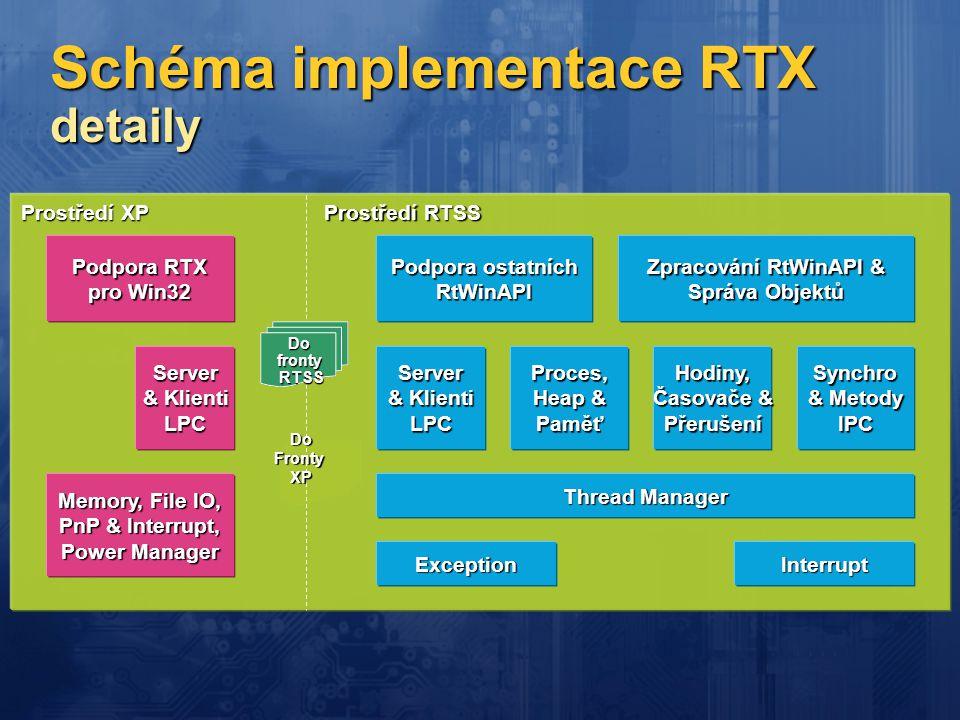 Schéma implementace RTX detaily Thread Manager Server & Klienti LPCSynchro & Metody IPC Zpracování RtWinAPI & Správa Objektů Podpora RTX pro Win32 Ser