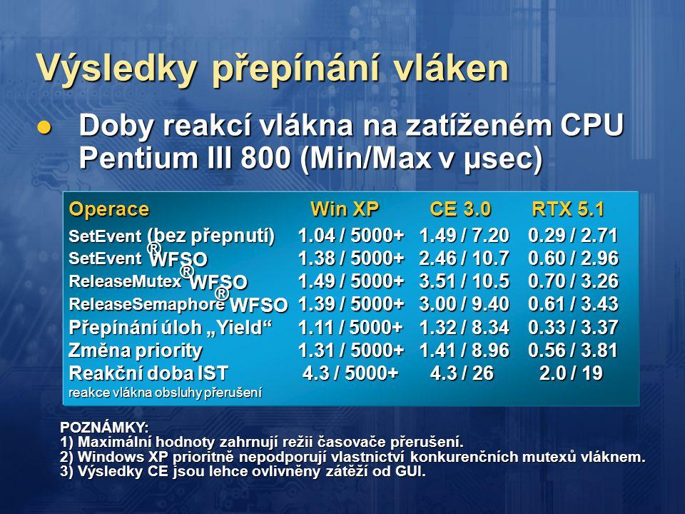Výsledky přepínání vláken  Doby reakcí vlákna na zatíženém CPU Pentium III 800 (Min/Max v µsec) POZNÁMKY: 1) Maximální hodnoty zahrnují režii časovač