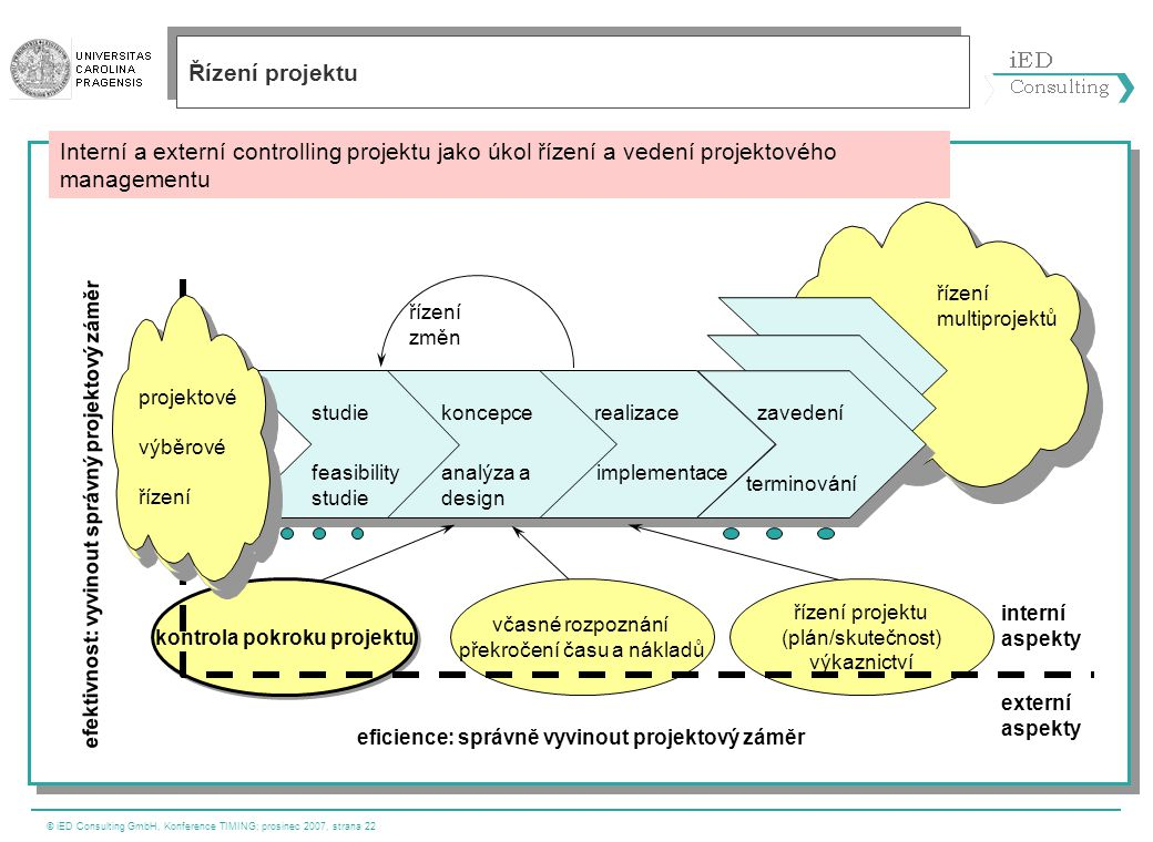 © iED Consulting GmbH, Konference TIMING; prosinec 2007, strana 22 Interní a externí controlling projektu jako úkol řízení a vedení projektového manag