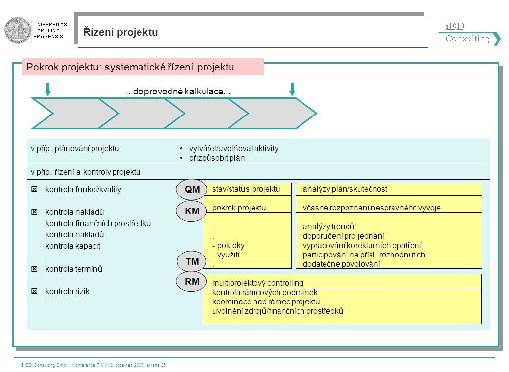 © iED Consulting GmbH, Konference TIMING; prosinec 2007, strana 25...doprovodné kalkulace... v příp. plánování projektu v příp. řízení a kontroly proj