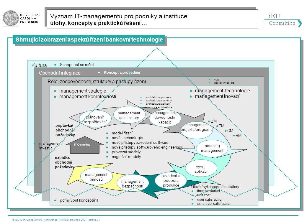 © iED Consulting GmbH, Konference TIMING; prosinec 2007, strana 31 Kultura  Schopnost se měnit Obchodní integrace  QM  TM  CM  RM poptávka/ obcho