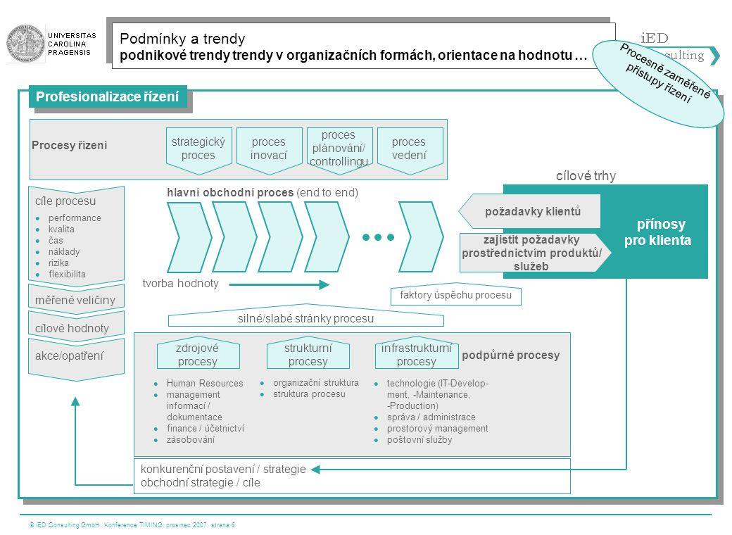 © iED Consulting GmbH, Konference TIMING; prosinec 2007, strana 6 Profesionalizace řízení Podmínky a trendy podnikové trendy trendy v organizačních fo