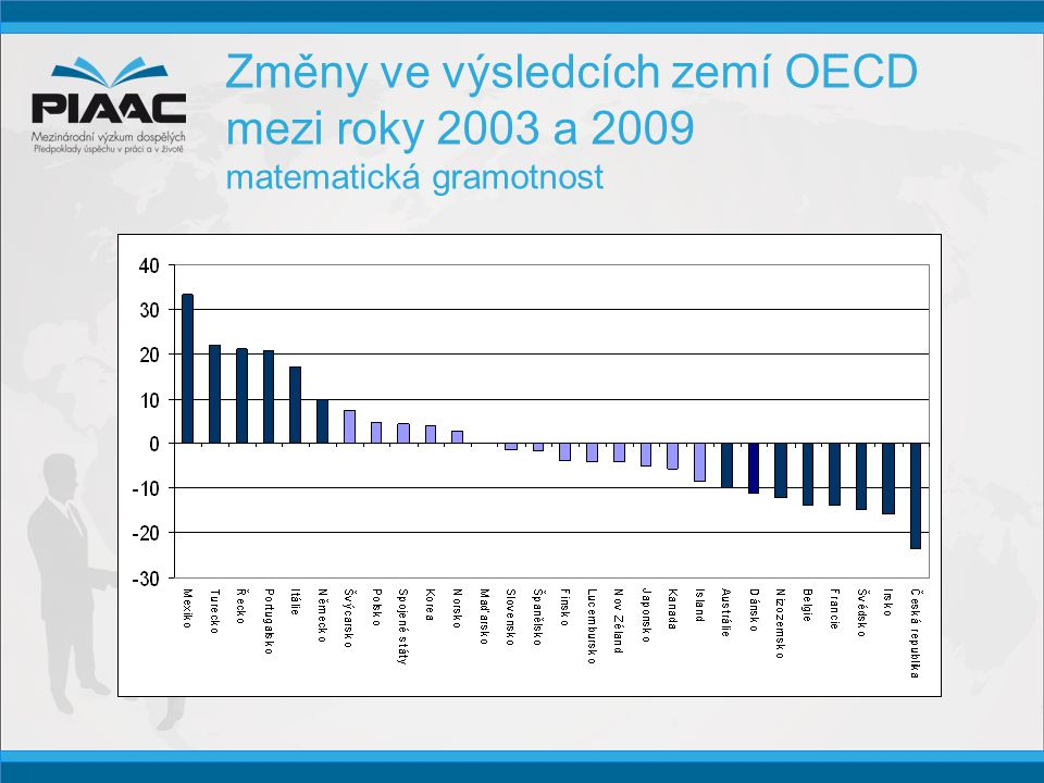 Změny ve výsledcích zemí OECD mezi roky 2003 a 2009 matematická gramotnost