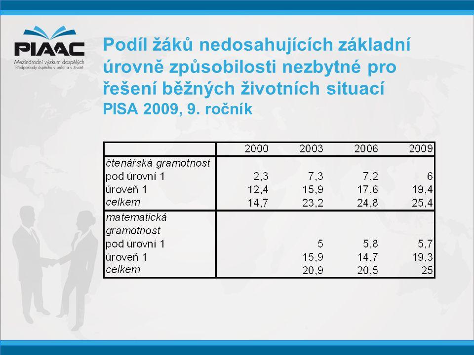 Podíl žáků nedosahujících základní úrovně způsobilosti nezbytné pro řešení běžných životních situací PISA 2009, 9.