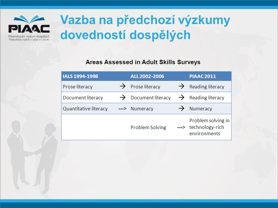 Vazba na předchozí výzkumy dovedností dospělých IALS 1994-1998ALL 2002-2006PIAAC 2011 Prose literacy   Reading literacy Document literacy   Reading literacy Quantitative literacy ---> Numeracy  Problem Solving ---> Problem solving in technology-rich environments Areas Assessed in Adult Skills Surveys