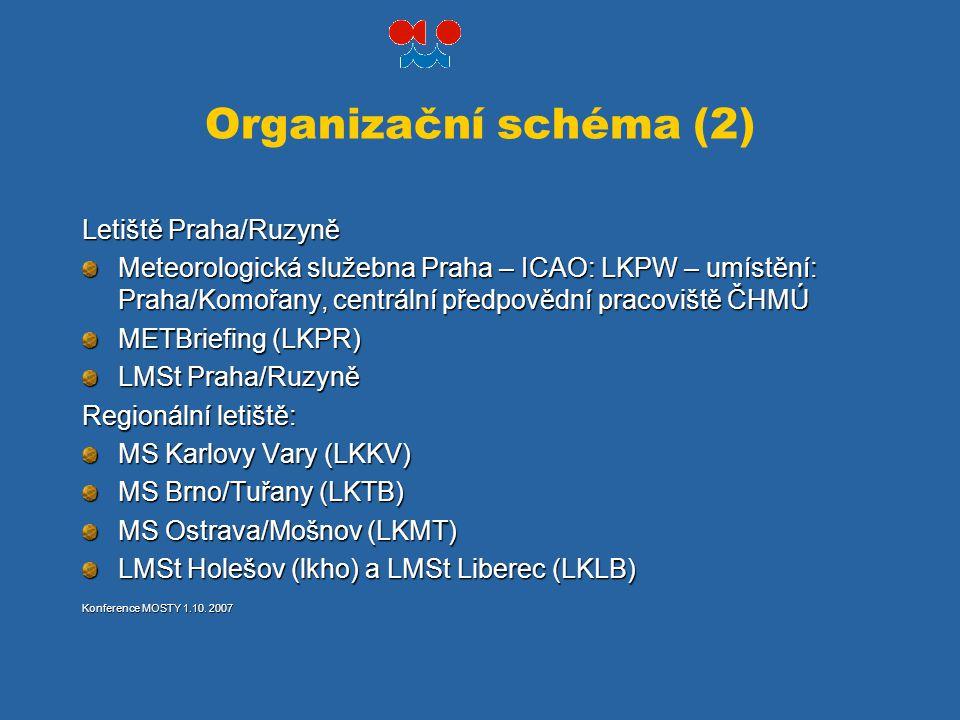 Organizační schéma (2) Letiště Praha/Ruzyně Meteorologická služebna Praha – ICAO: LKPW – umístění: Praha/Komořany, centrální předpovědní pracoviště ČH