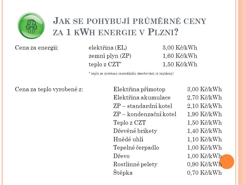 J AK SE POHYBUJÍ PRŮMĚRNÉ CENY ZA 1 K W H ENERGIE V P LZNI ? Cena za energii:elektřina (EL)5,00 Kč/kWh zemní plyn (ZP)1,60 Kč/kWh teplo z CZT * 1,50 K