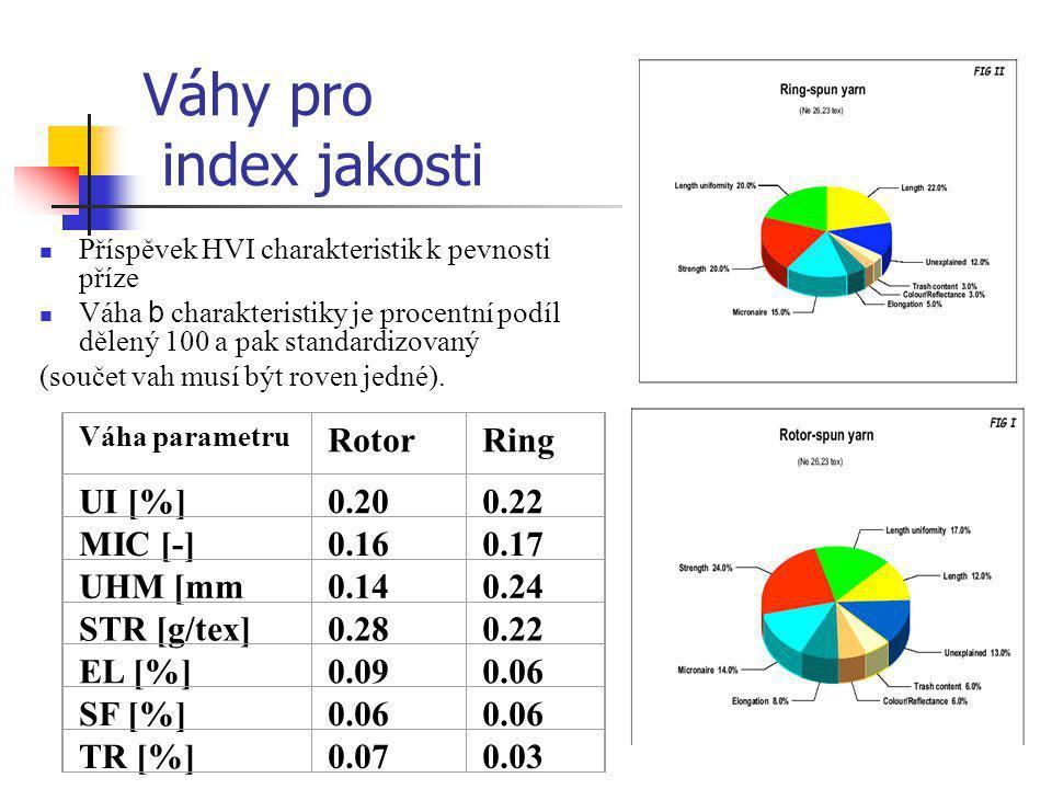 Váhy pro index jakosti  Příspěvek HVI charakteristik k pevnosti příze  Váha b charakteristiky je procentní podíl dělený 100 a pak standardizovaný (s