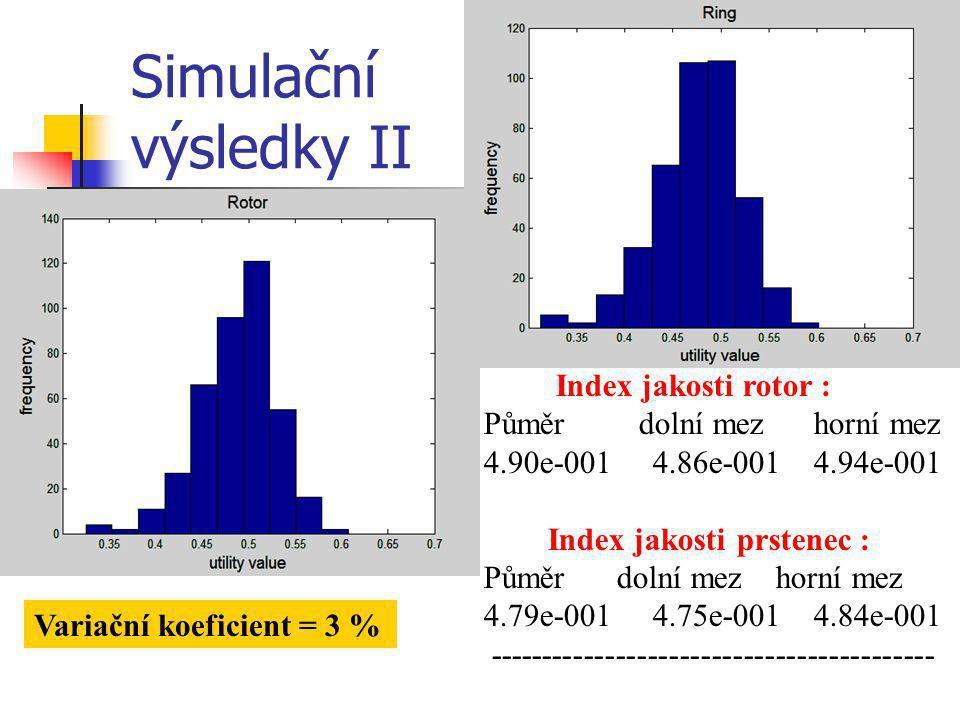 Simulační výsledky II Variační koeficient = 3 % Index jakosti rotor : Půměr dolní mez horní mez 4.90e-001 4.86e-001 4.94e-001 Index jakosti prstenec :