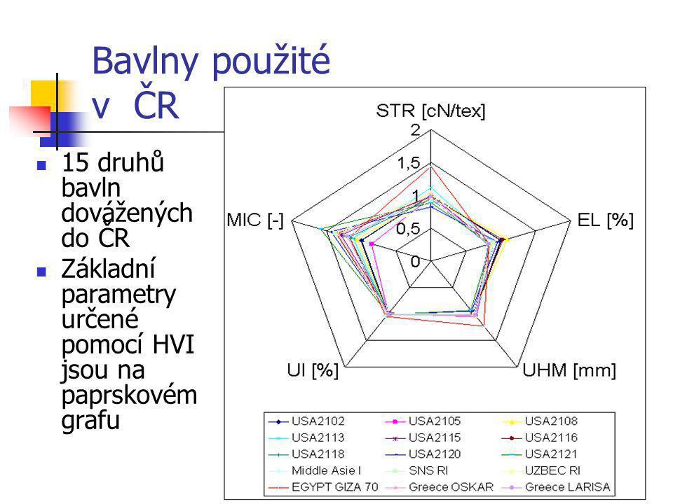 Bavlny použité v ČR  15 druhů bavln dovážených do ČR  Základní parametry určené pomocí HVI jsou na paprskovém grafu