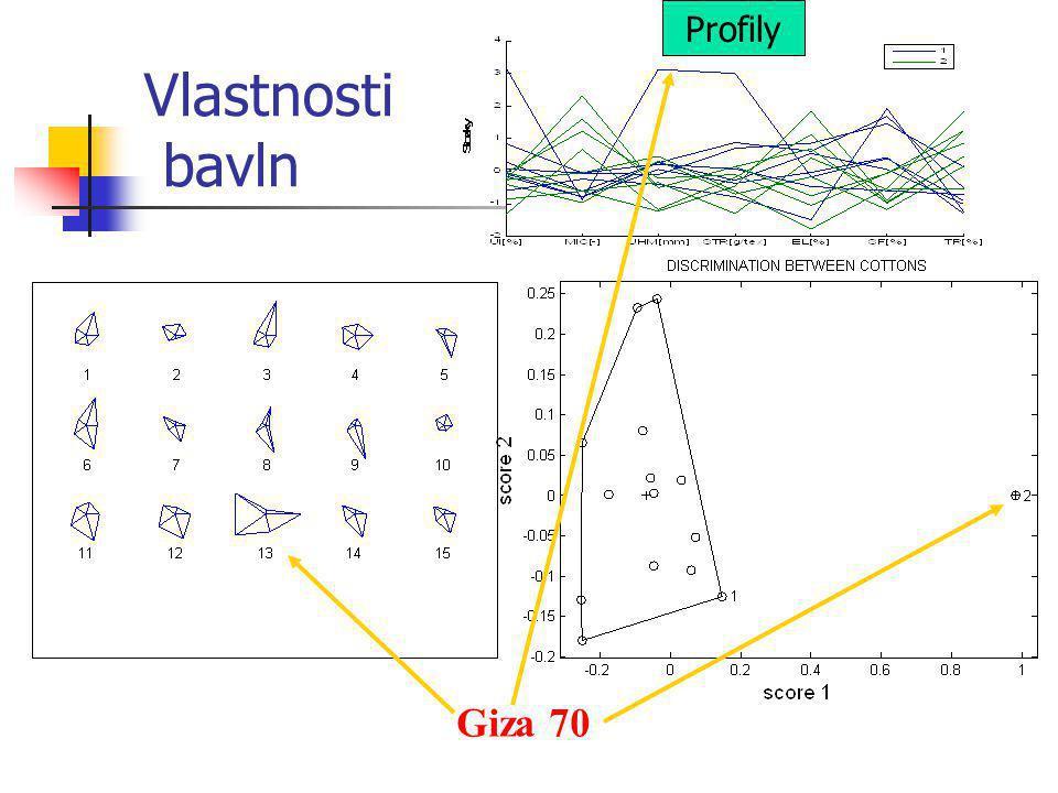 Vlastnosti bavln Giza 70 Profily