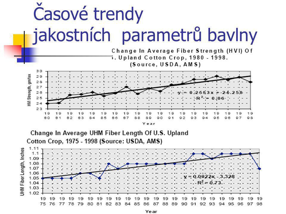 Časové trendy jakostních parametrů bavlny