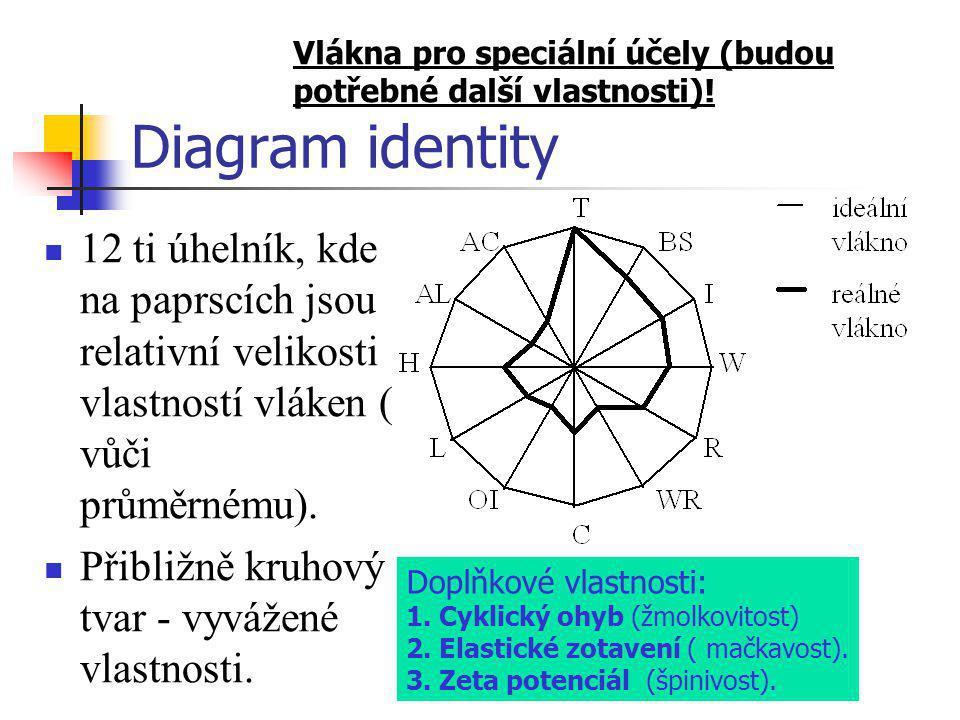 Diagram identity  12 ti úhelník, kde na paprscích jsou relativní velikosti vlastností vláken ( vůči průměrnému).  Přibližně kruhový tvar - vyvážené