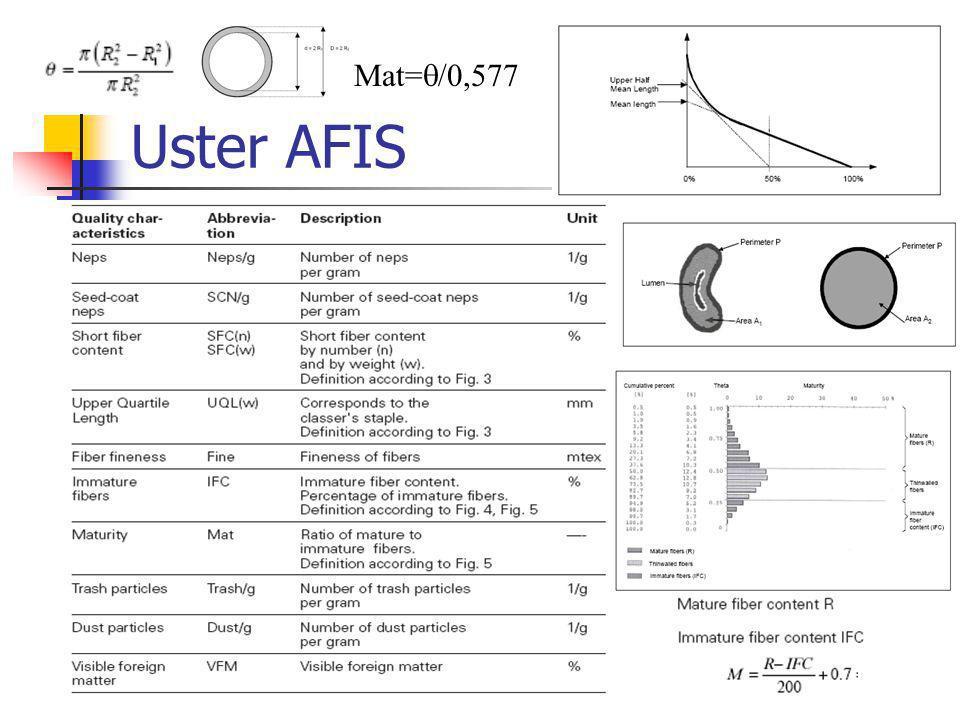 Uster AFIS Mat=  /0,577