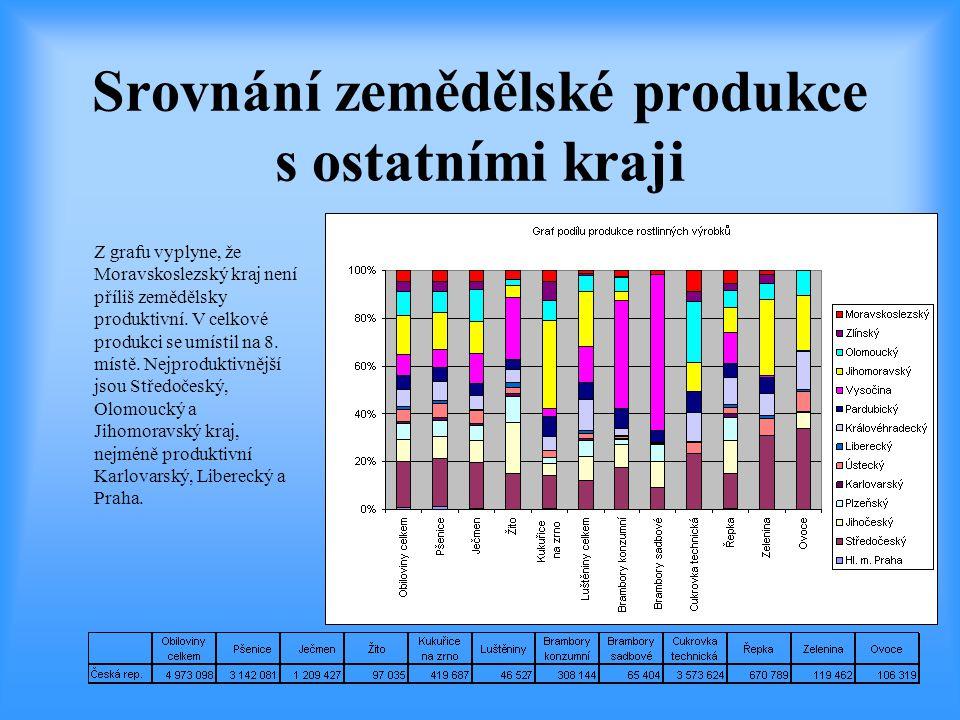 Srovnání zemědělské produkce s ostatními kraji Z grafu vyplyne, že Moravskoslezský kraj není příliš zemědělsky produktivní. V celkové produkci se umís