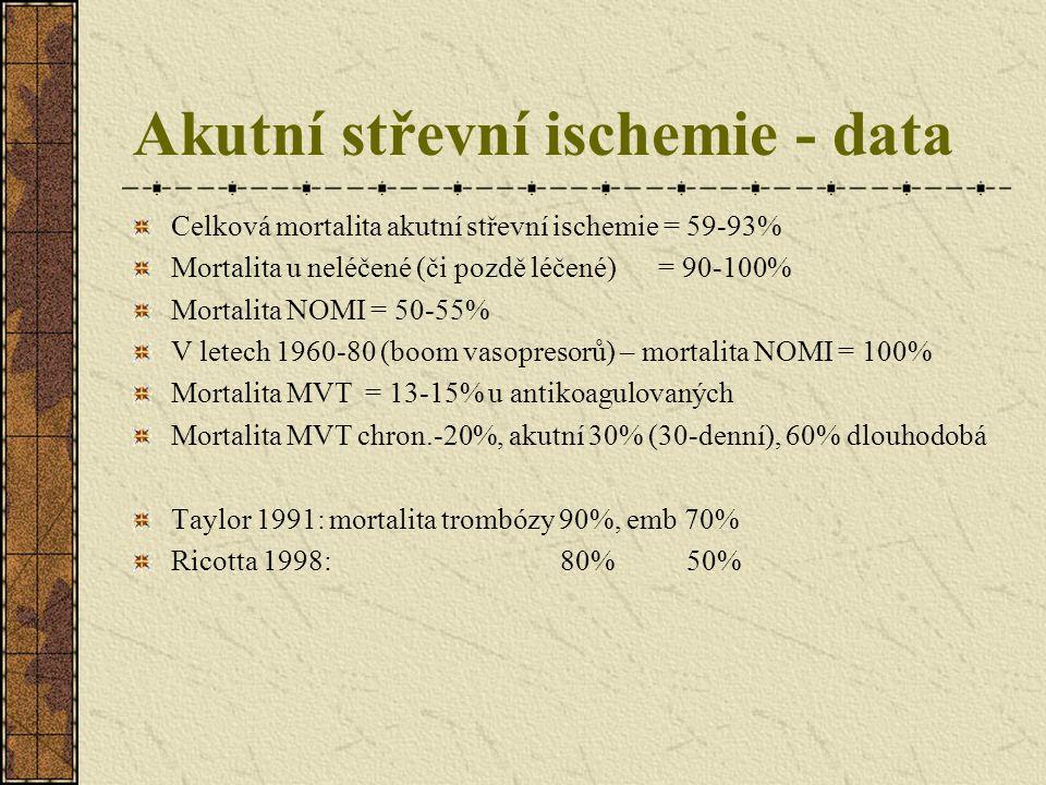 Akutní střevní ischemie - data Celková mortalita akutní střevní ischemie = 59-93% Mortalita u neléčené (či pozdě léčené) = 90-100% Mortalita NOMI = 50