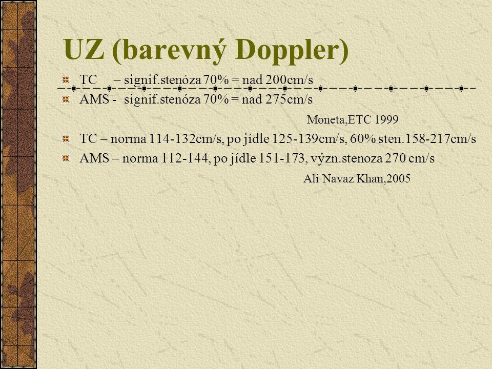 UZ (barevný Doppler) TC – signif.stenóza 70% = nad 200cm/s AMS - signif.stenóza 70% = nad 275cm/s Moneta,ETC 1999 TC – norma 114-132cm/s, po jídle 125