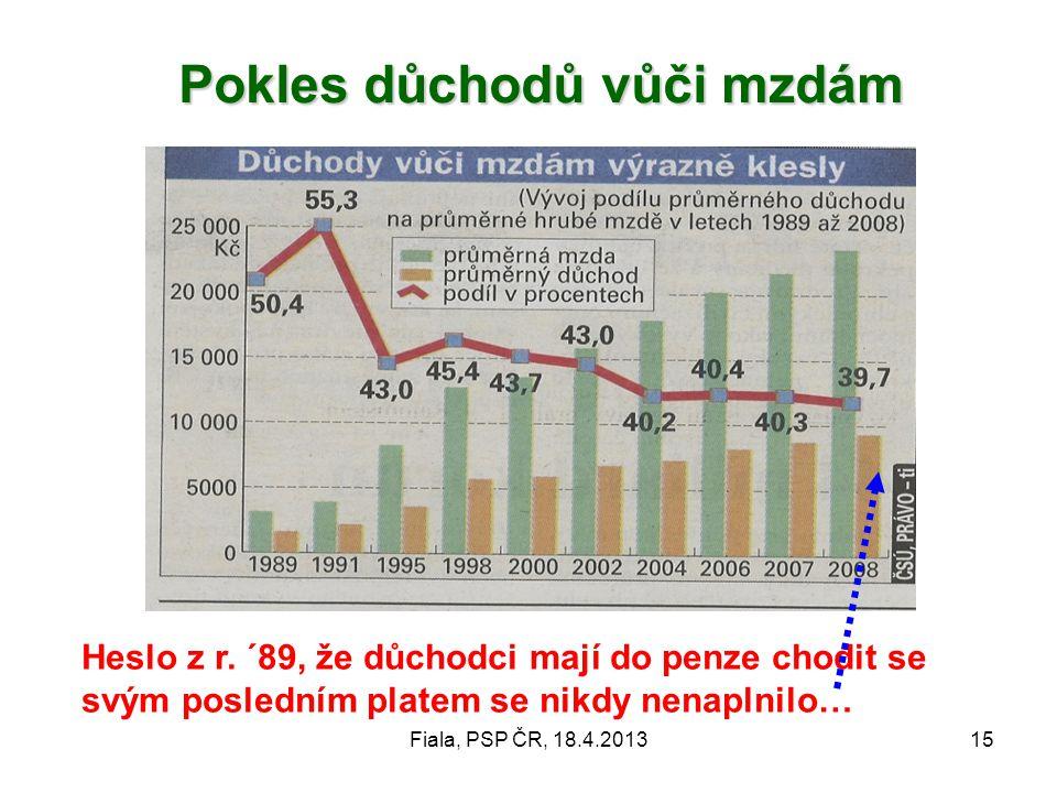 Fiala, PSP ČR, 18.4.201315 Pokles důchodů vůči mzdám Pokles důchodů vůči mzdám Heslo z r. ´89, že důchodci mají do penze chodit se svým posledním plat