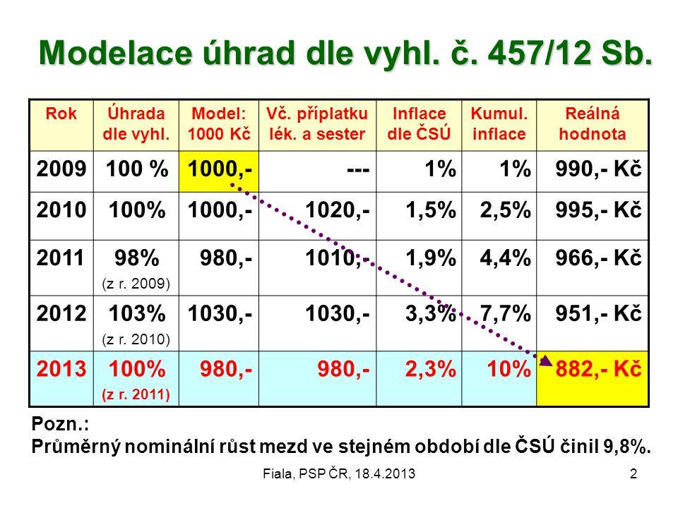 Fiala, PSP ČR, 18.4.20132 Modelace úhrad dle vyhl.