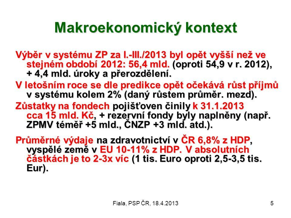 Fiala, PSP ČR, 18.4.20135 Makroekonomický kontext Výběr v systému ZP za I.-III./2013 byl opět vyšší než ve stejném období 2012: 56,4 mld. (oproti 54,9