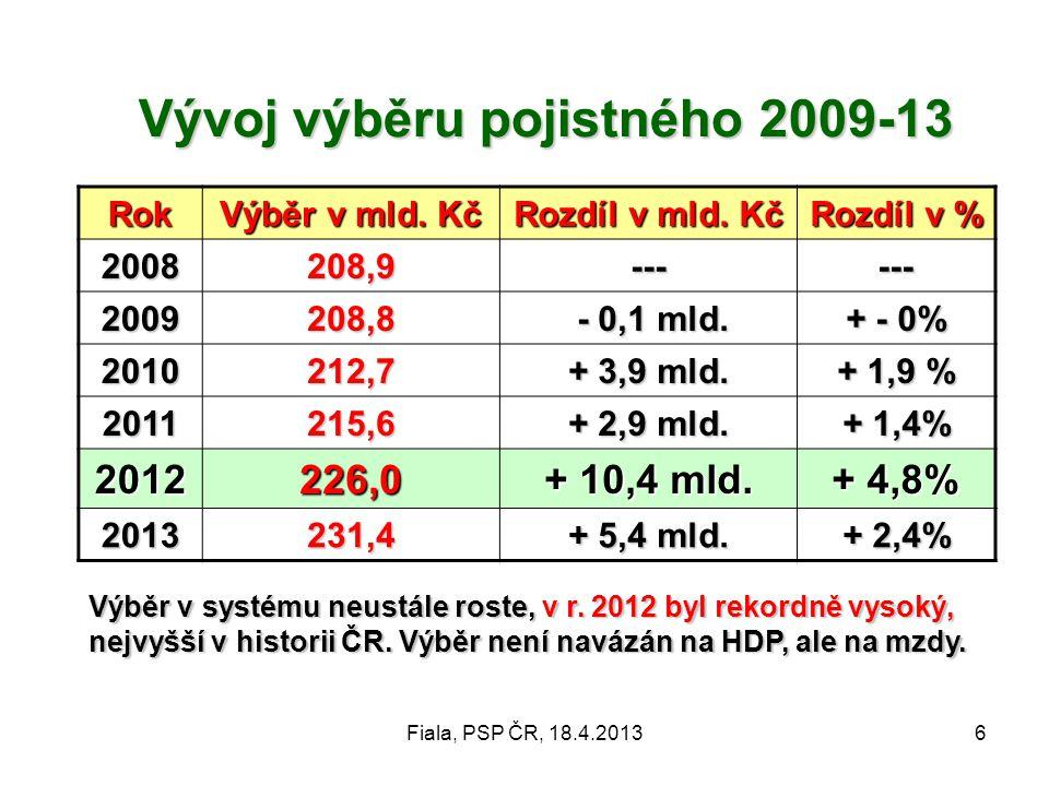 Fiala, PSP ČR, 18.4.20136 Vývoj výběru pojistného 2009-13 Rok Výběr v mld. Kč Rozdíl v mld. Kč Rozdíl v % 2008208,9------ 2009208,8 - 0,1 mld. - 0,1 m