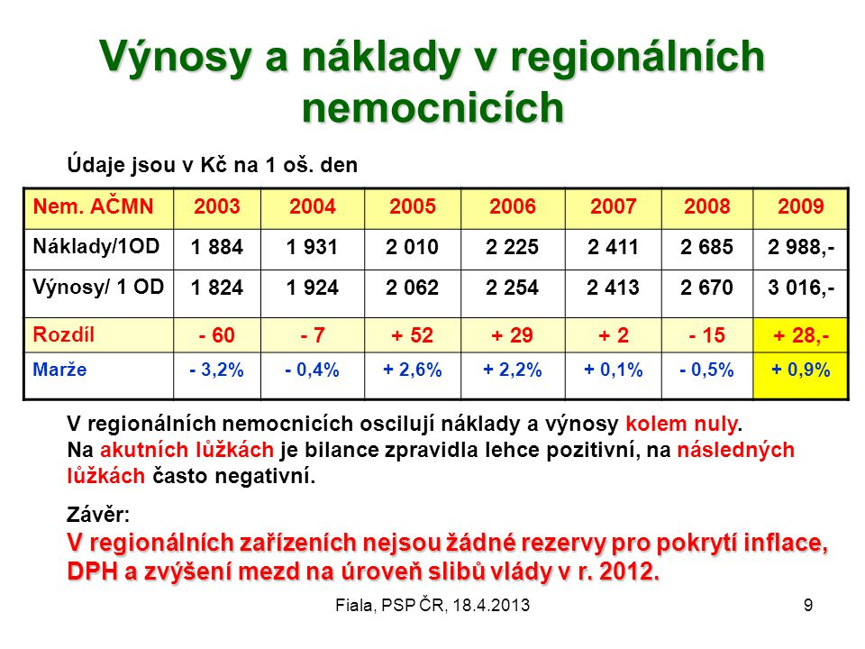 Fiala, PSP ČR, 18.4.201310 Výnosy a náklady v regionálních nemocnicích