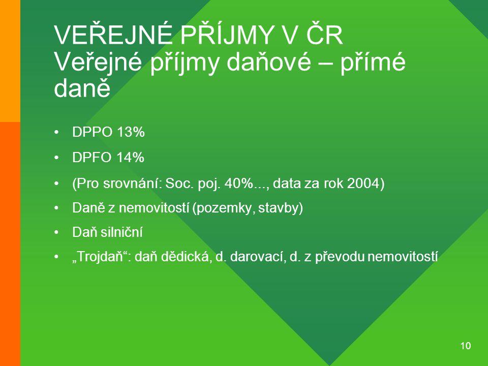 10 VEŘEJNÉ PŘÍJMY V ČR Veřejné příjmy daňové – přímé daně •DPPO 13% •DPFO 14% •(Pro srovnání: Soc. poj. 40%..., data za rok 2004) •Daně z nemovitostí