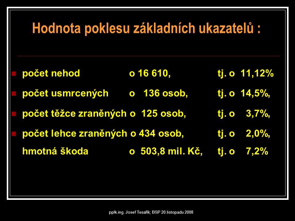 pplk.ing. Josef Tesařík; BSP 20.listopadu 2008  počet nehod o 16 610, tj. o 11,12%  počet usmrcených o 136 osob, tj. o 14,5%,  počet těžce zraněnýc
