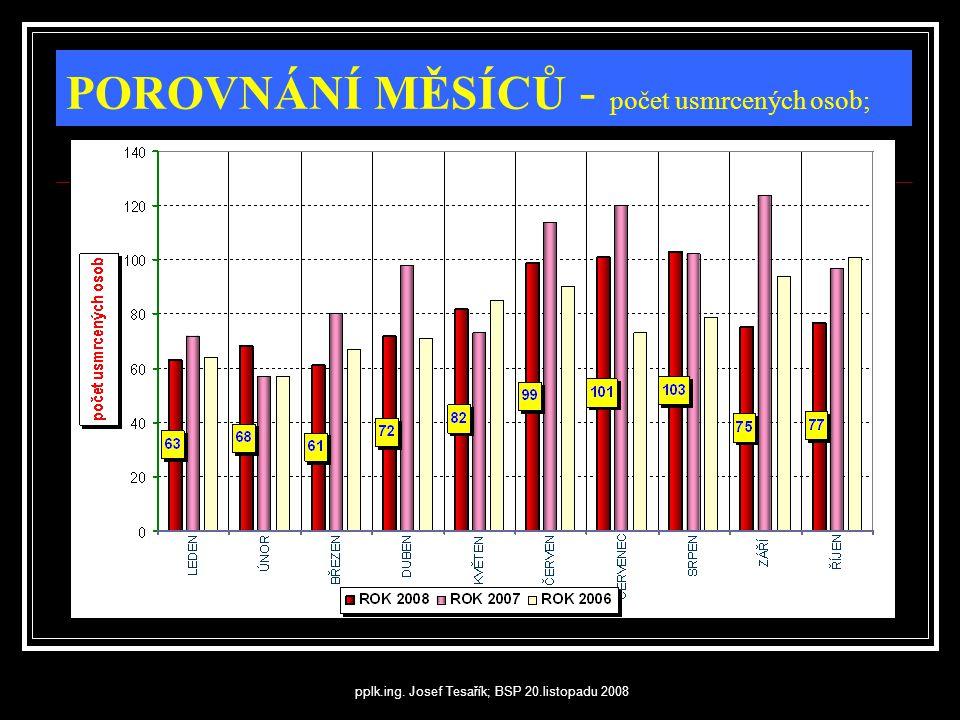 pplk.ing. Josef Tesařík; BSP 20.listopadu 2008 POROVNÁNÍ MĚSÍCŮ - počet usmrcených osob;
