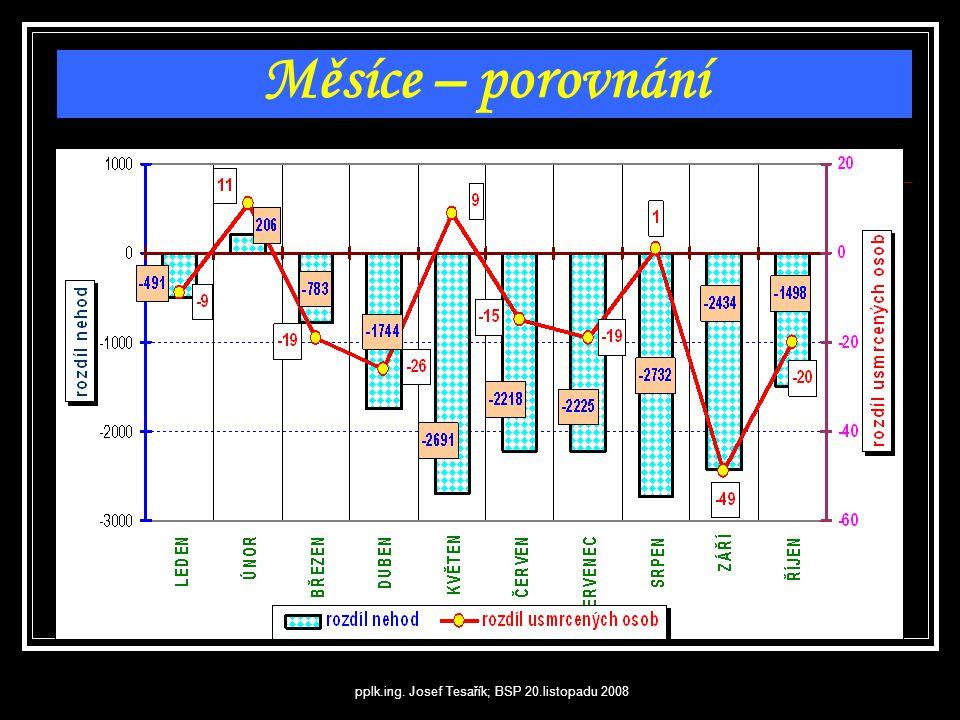 pplk.ing. Josef Tesařík; BSP 20.listopadu 2008 Počet usmrcených; dny v týdnu