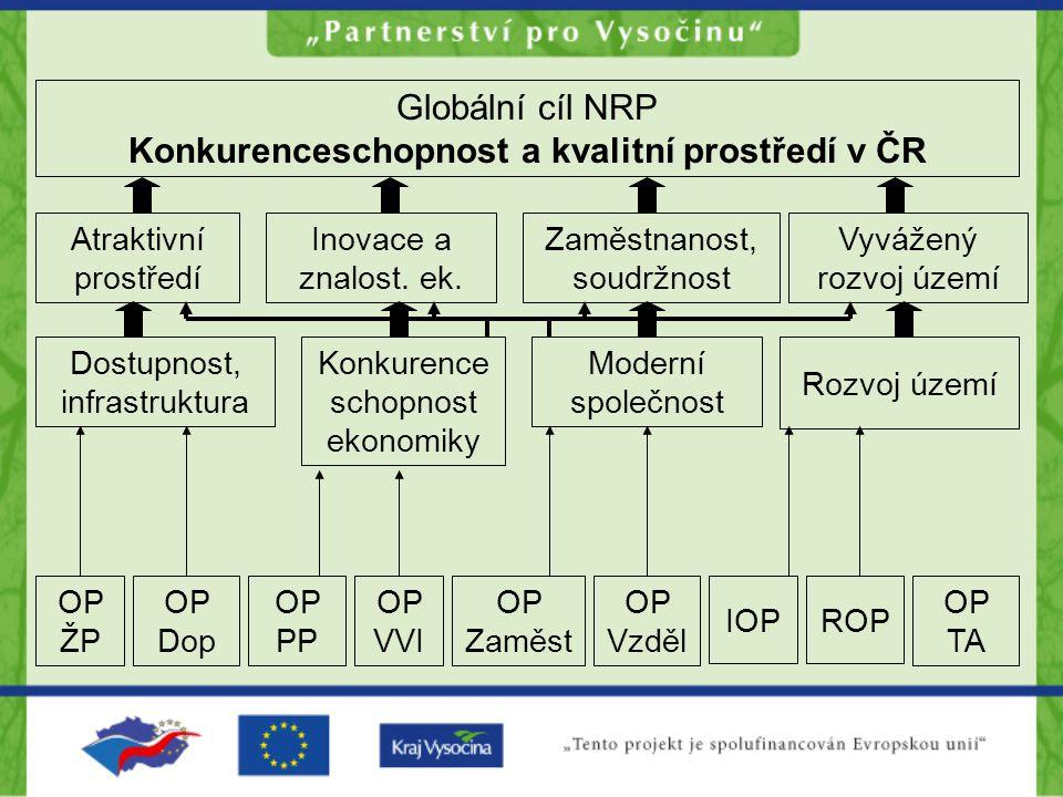 Globální cíl NRP Konkurenceschopnost a kvalitní prostředí v ČR Atraktivní prostředí Inovace a znalost. ek. Zaměstnanost, soudržnost Vyvážený rozvoj úz