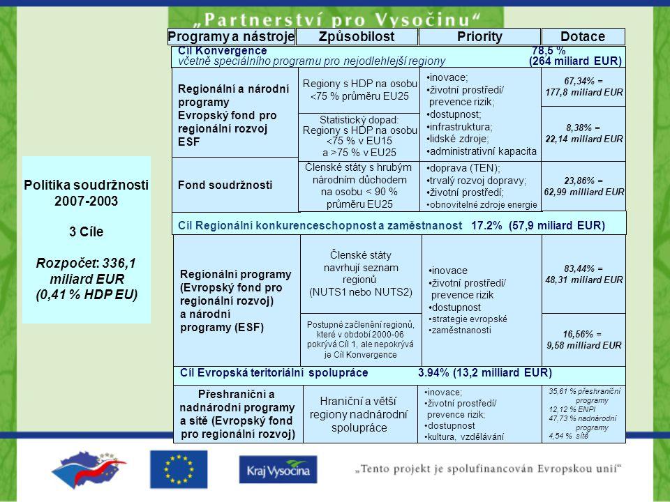 Cíl Konvergence 78,5 % včetně speciálního programu pro nejodlehlejší regiony (264 miliard EUR) Programy a nástrojeZpůsobilostPriorityDotace Cíl Evrops