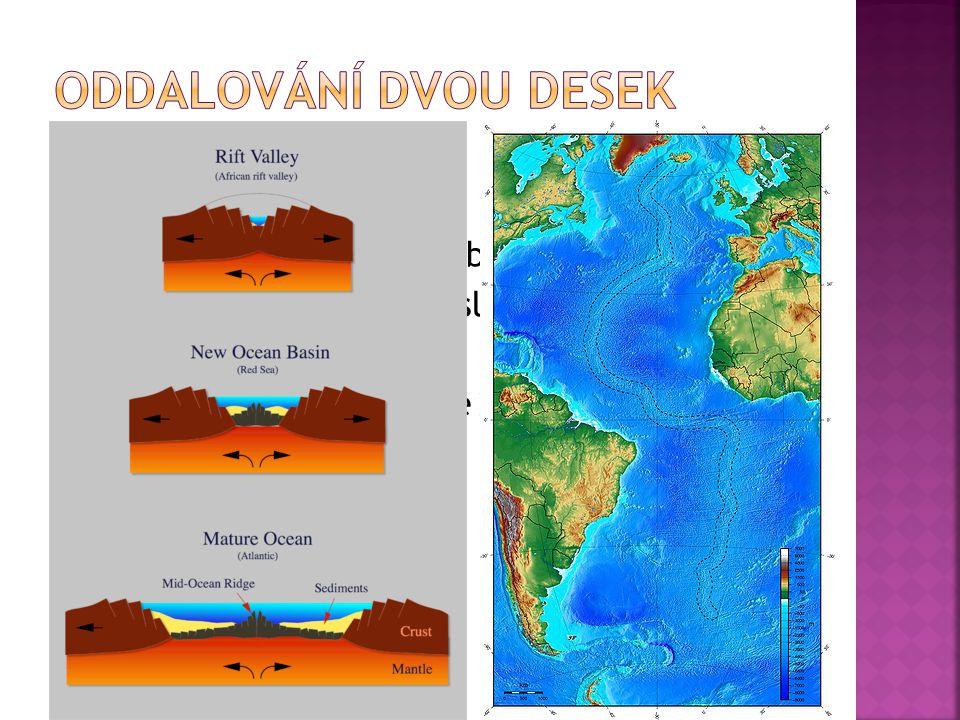  např. Středoatlantský hřbet – sopečné ostrovy - Island, Azory, Farské o.  - Atlantik se rozestupuje 2 cm za rok  - vznik oceánské kůry