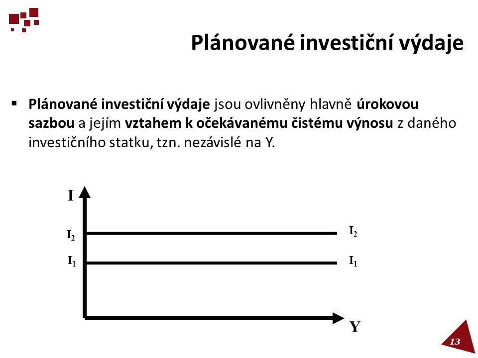 Plánované investiční výdaje  Plánované investiční výdaje jsou ovlivněny hlavně úrokovou sazbou a jejím vztahem k očekávanému čistému výnosu z daného