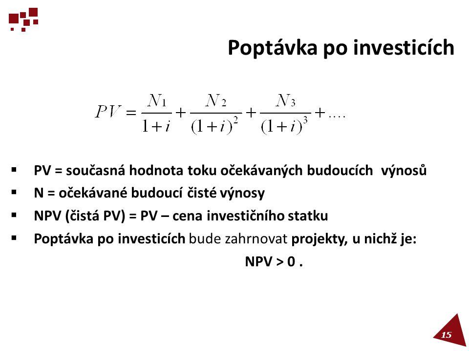 15  PV = současná hodnota toku očekávaných budoucích výnosů  N = očekávané budoucí čisté výnosy  NPV (čistá PV) = PV – cena investičního statku  P