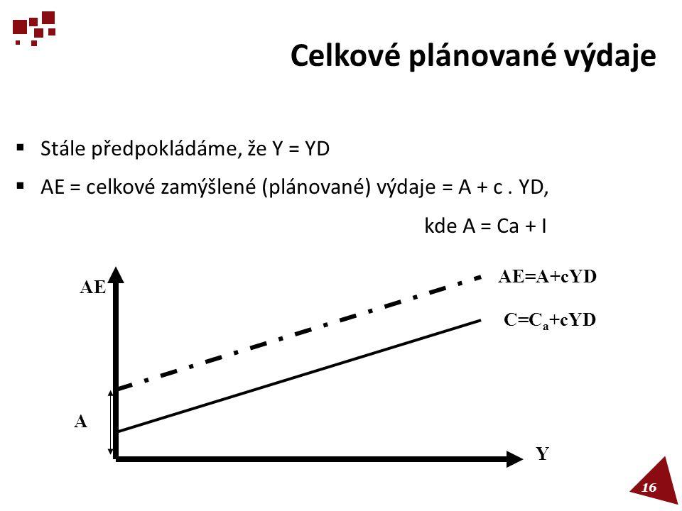 Celkové plánované výdaje  Stále předpokládáme, že Y = YD  AE = celkové zamýšlené (plánované) výdaje = A + c. YD, kde A = Ca + I A Y AE C=C a +cYD AE